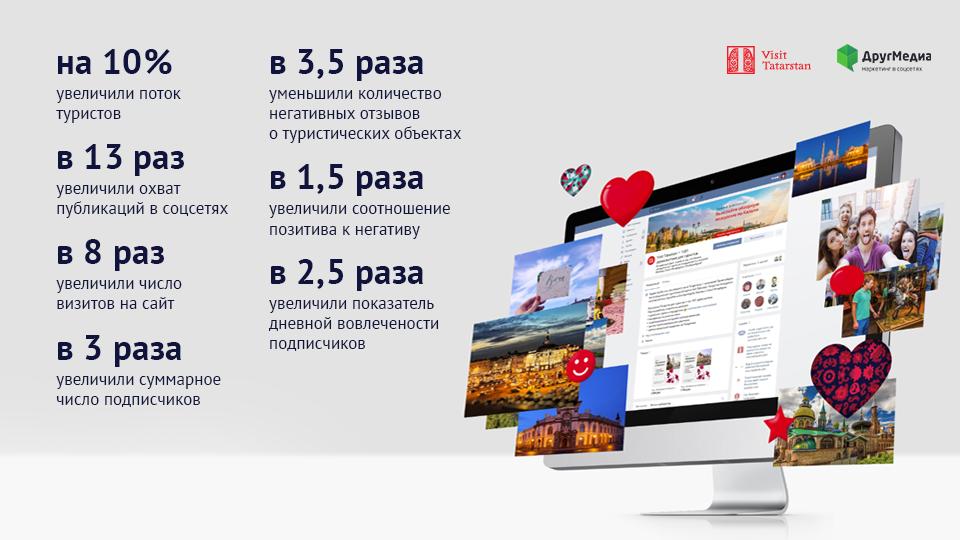Продвижение туристического бренда Республики Татарстан Visit Tatarstan в соцсетях