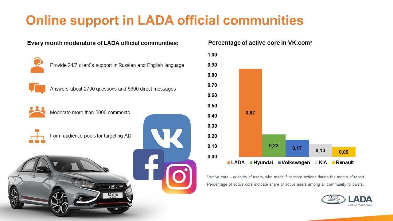 Онлайн-поддержка пользователей в официальных сообществах LADA