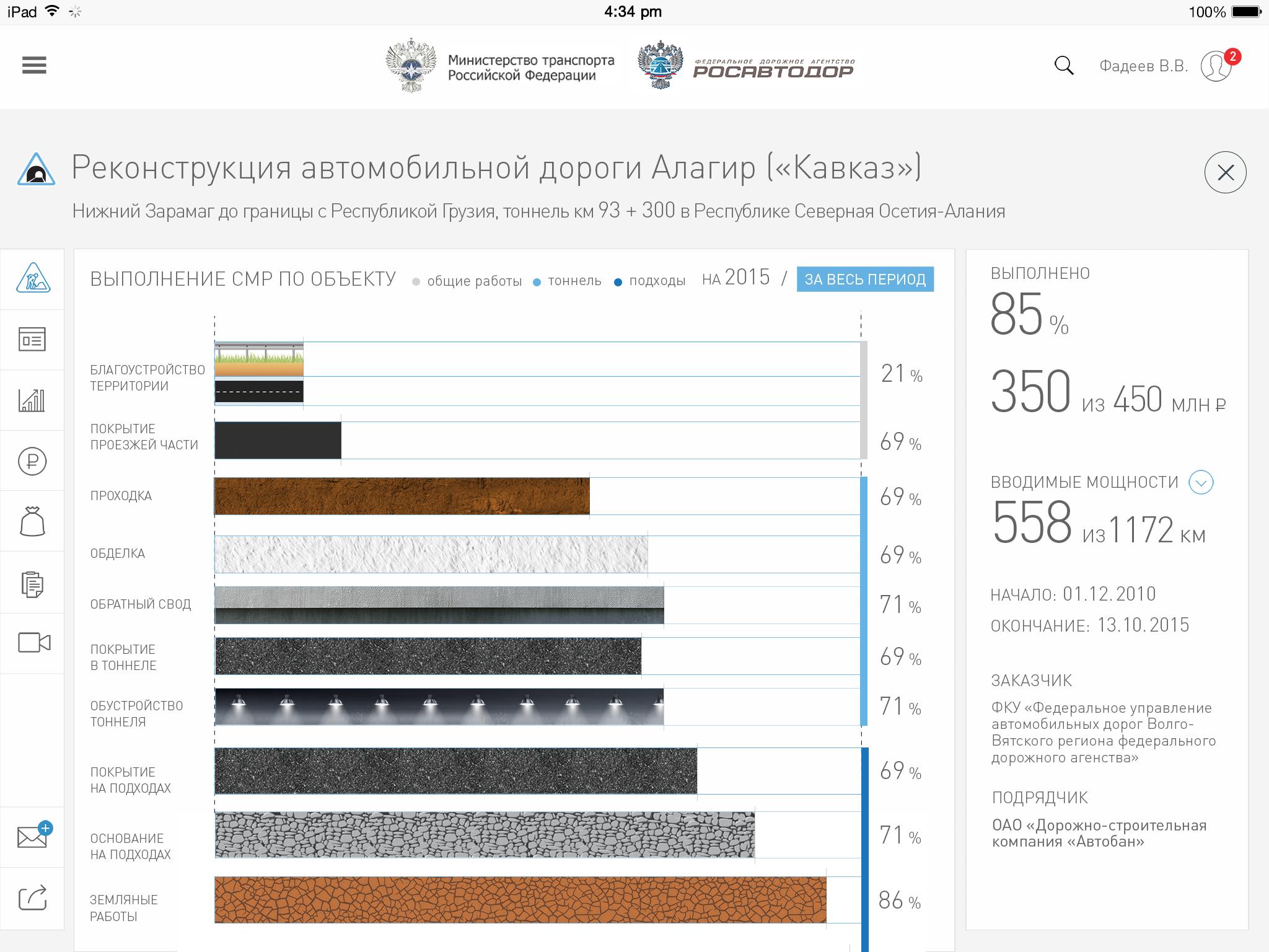 Аналитическая система о состоянии текущих работ на дорогах России