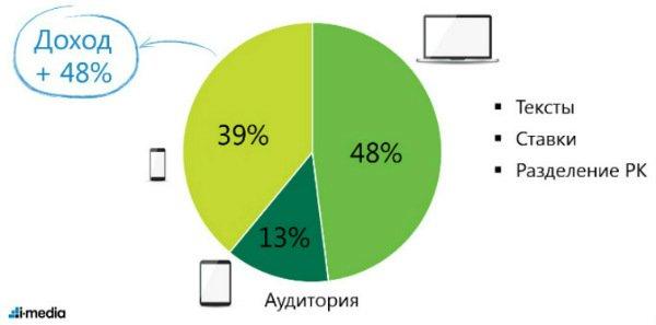 Performance-стратегия для интернет-гипермаркета мебели HomeMe