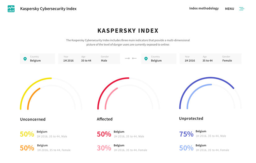 Сайт Kaspersky Cybersecurity Index